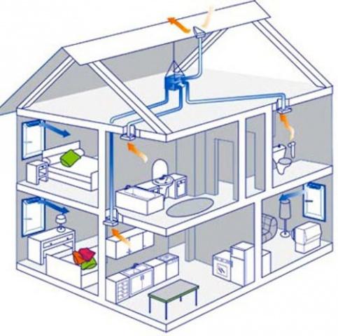 установка вентиляции и систем кондиционирования